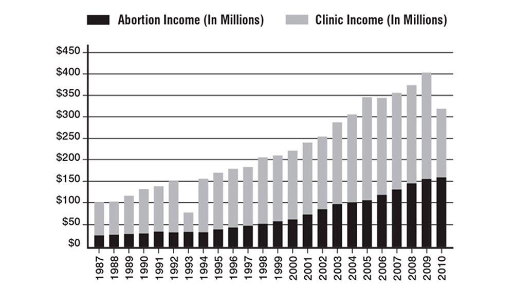 Abortion Chart