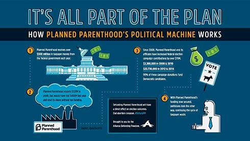 Defund PP Infographic